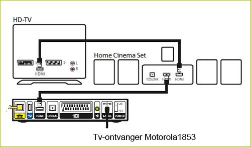 Interactieve Tv Aansluiten Van Stereo Dvd Recorder Of Home