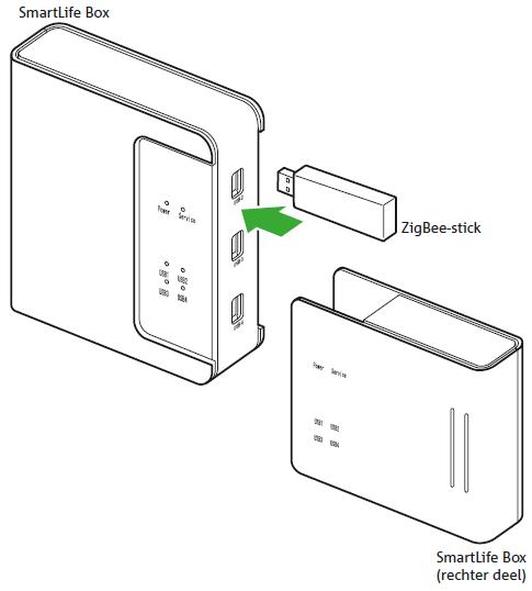 SmartLife Box en ZigBee-stick plaatsen
