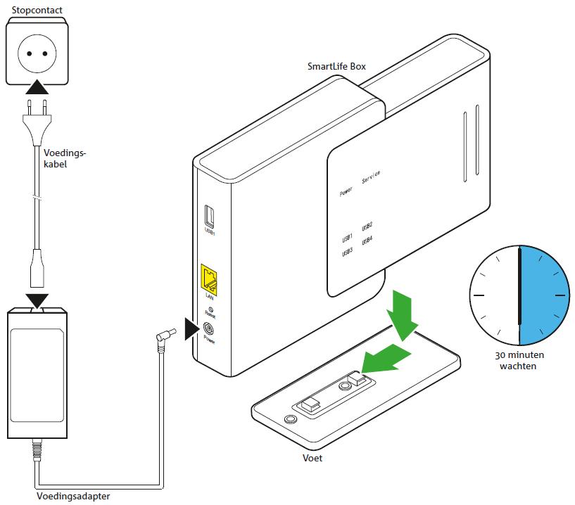 SmartLife Box installeren